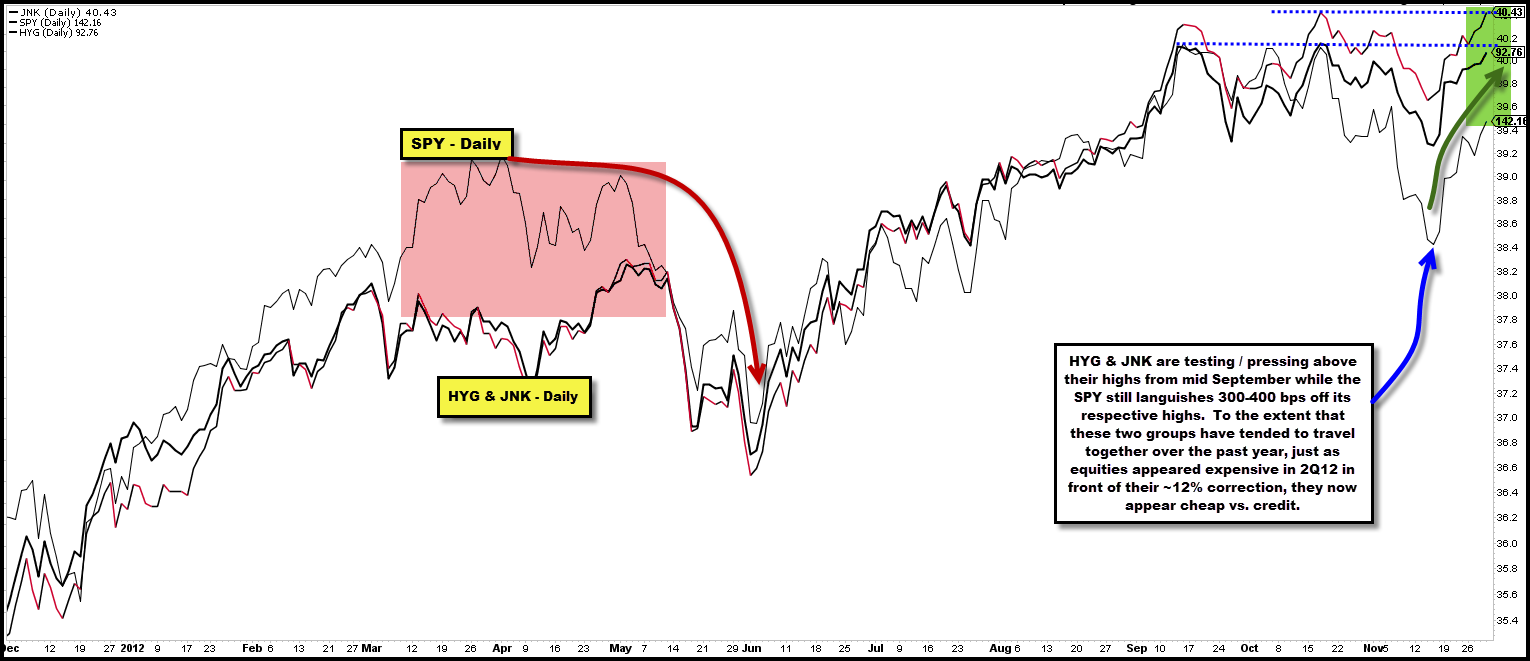 2012-11-30 SPY vs. JNK & HYG - Daily