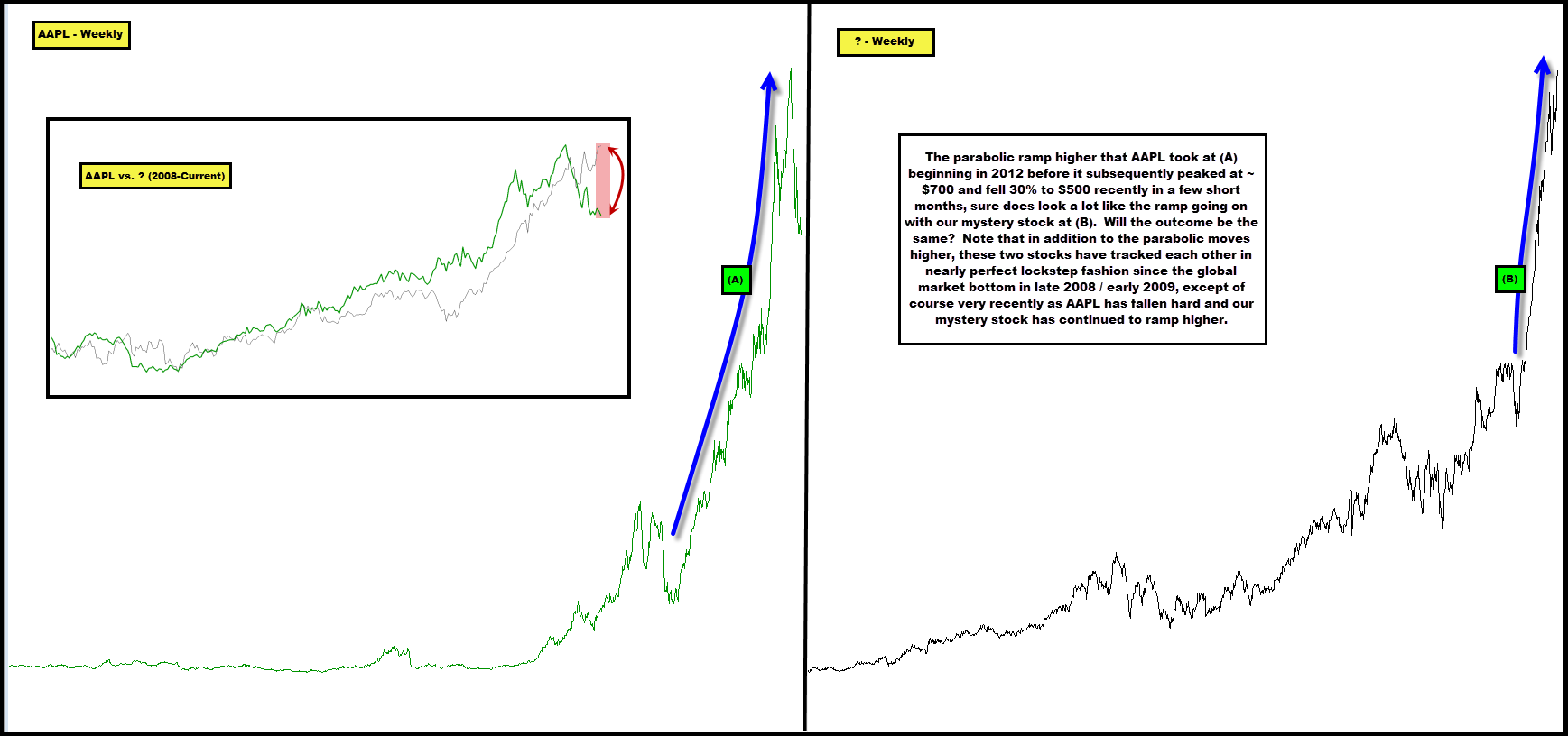 2013-01-17 AAPL Bubble vs. Unknown Bubble - Weekly